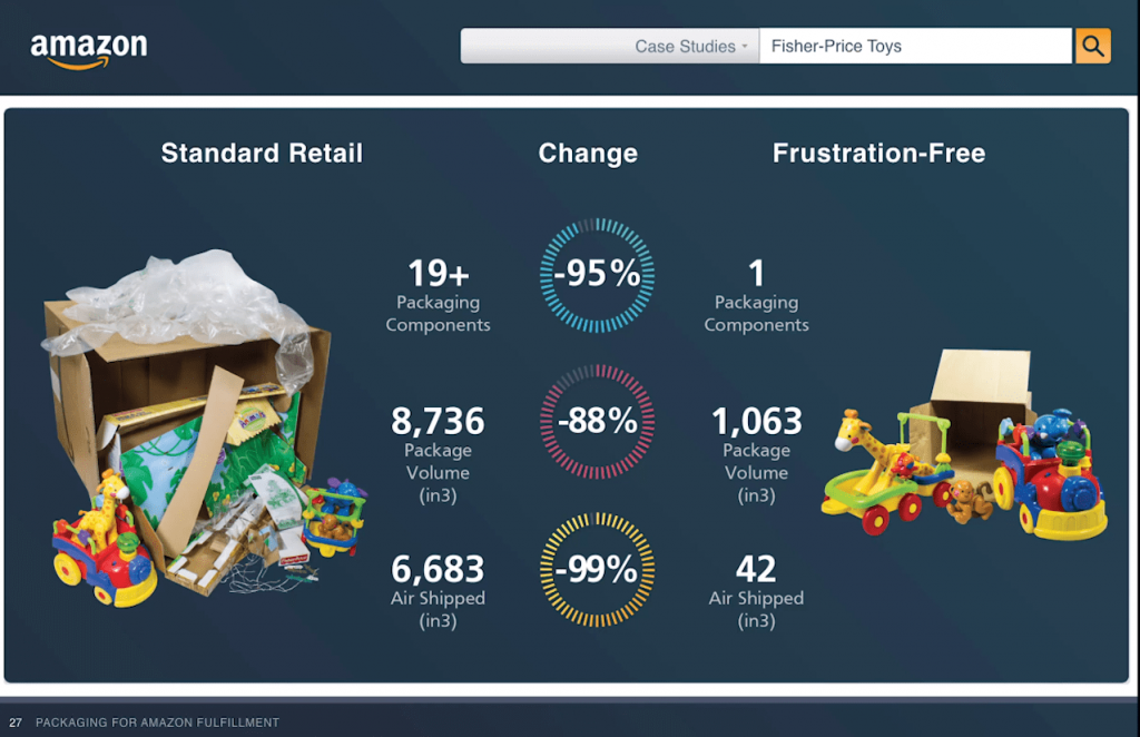 fisher-price standard packaging vs. frustration free packaging
