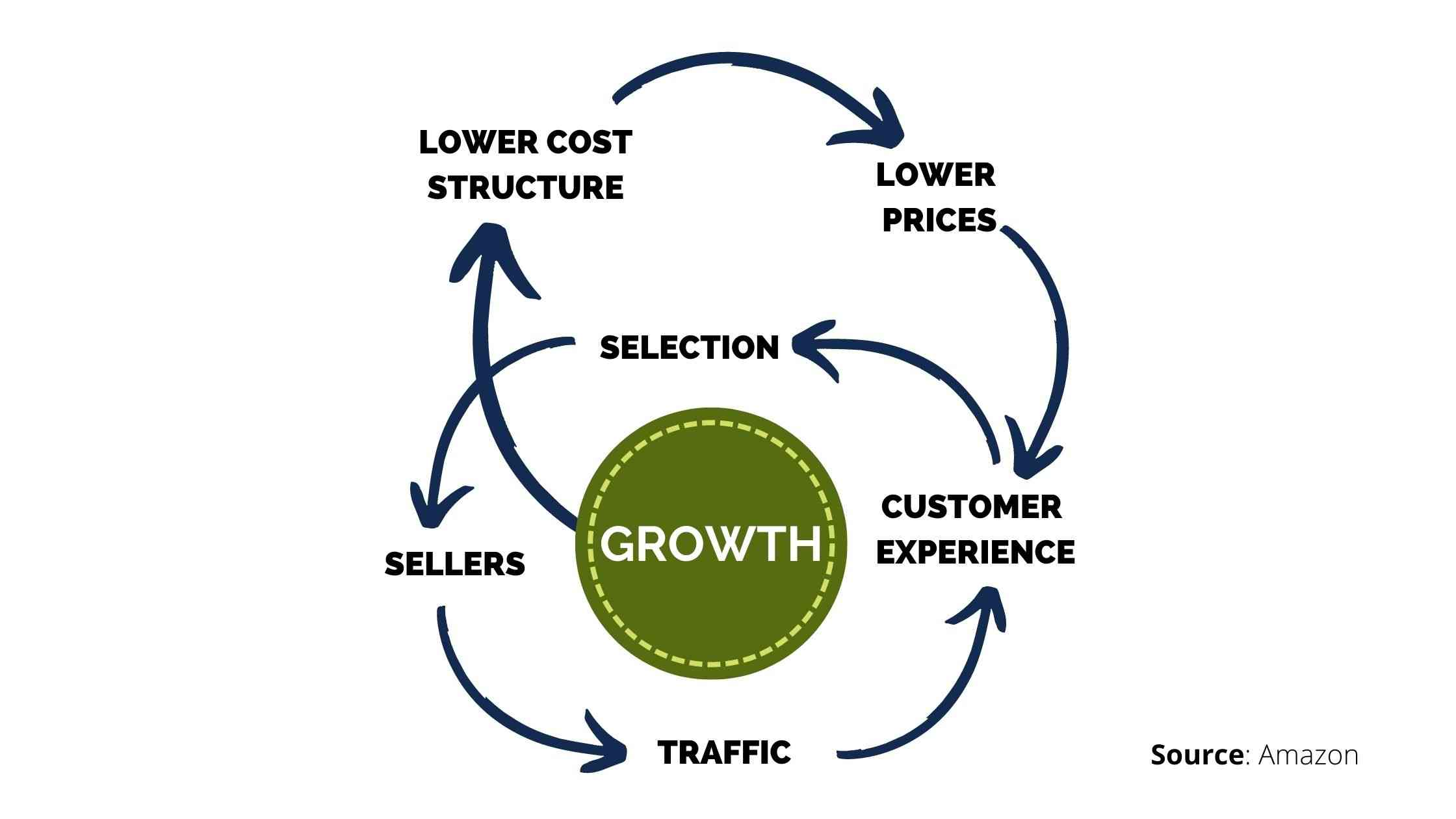 Graphic of the Amazon Flywheel, demonstrating the virtuous cycle of growth.