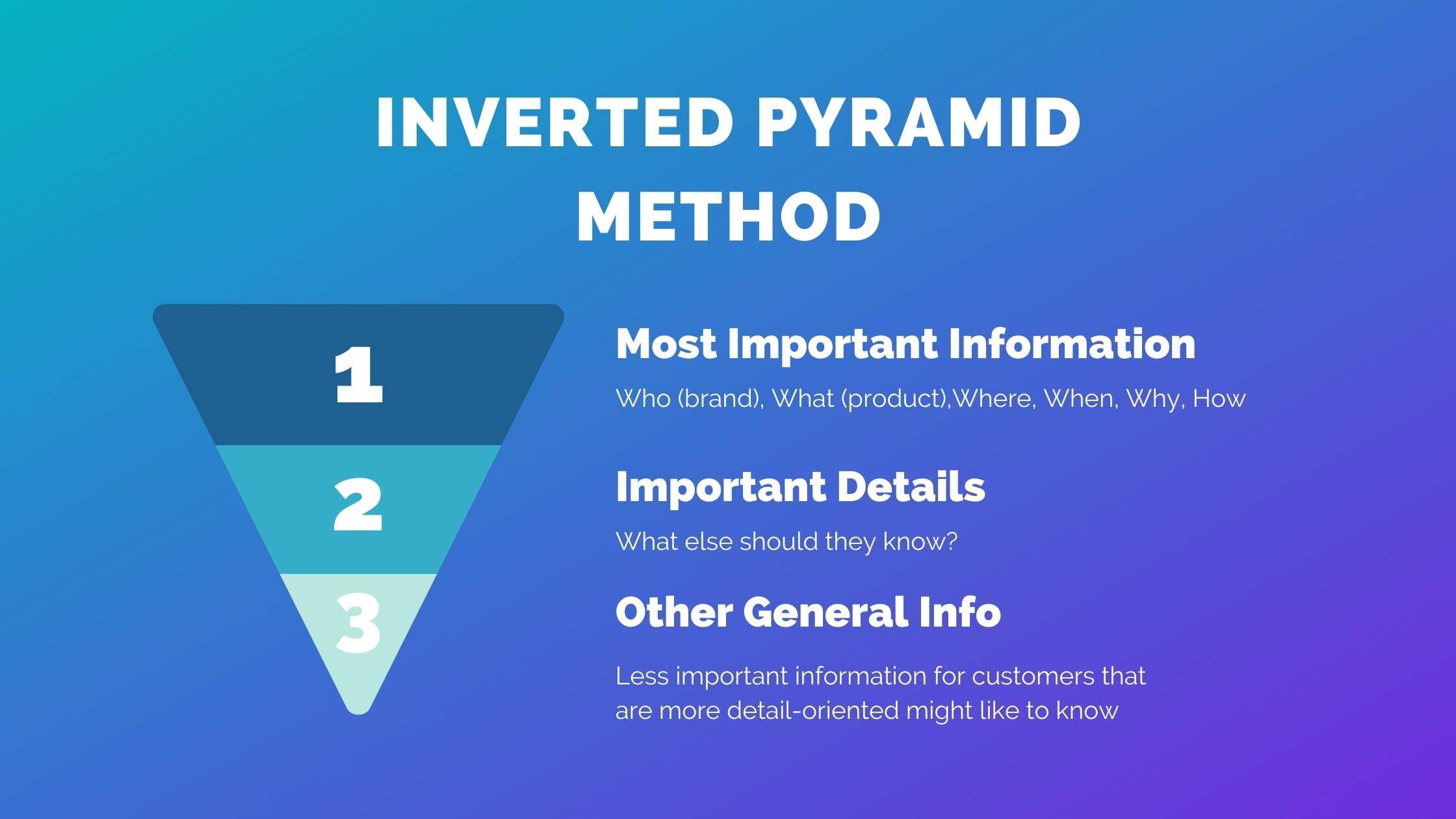 Inverted pyramid method for copywriting on Amazon