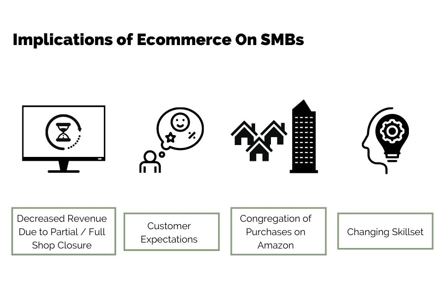 ecommerce impact on smbs