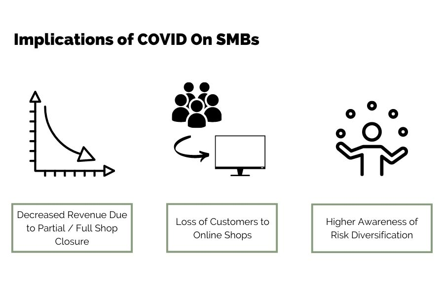 covid implications on smbs
