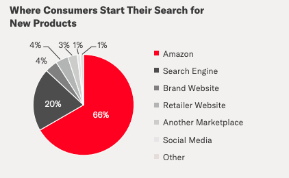 chart consumer product search