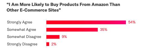 chart customer trust amazon