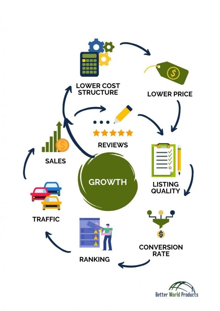 Amazon Sales Flywheel for sellers